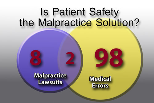 Is Patient Safety the Malpractice Solution? Venn Diagram